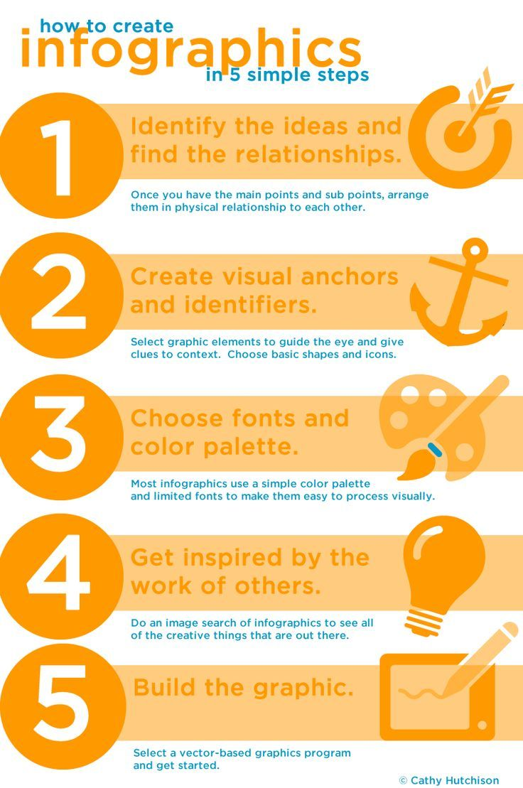 Educational infographic How to create infographics in 5