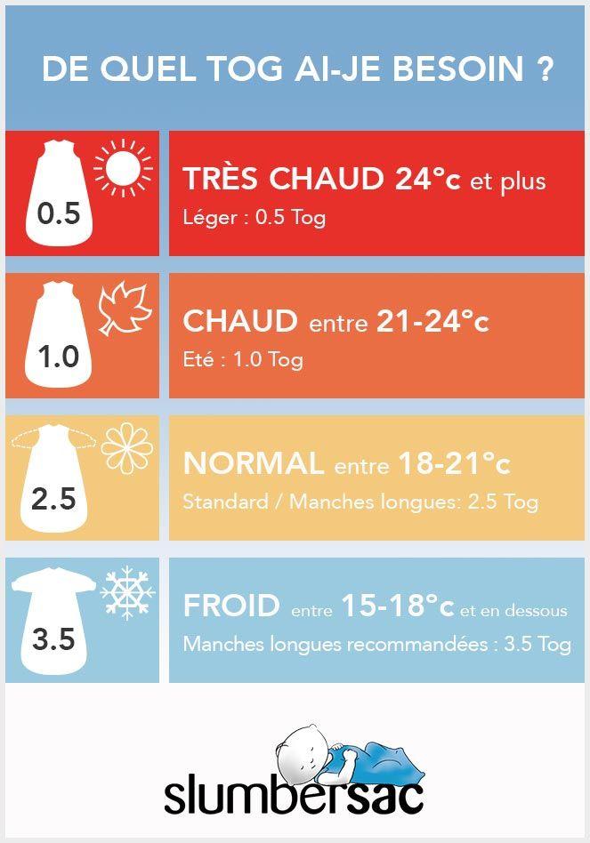 les 25 meilleures idées de la catégorie temperature chambre sur