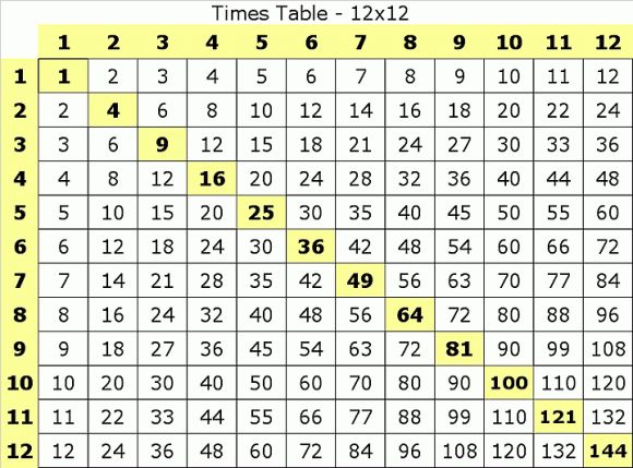 1000+ ideas about Learning Multiplication Tables on Pinterest ...