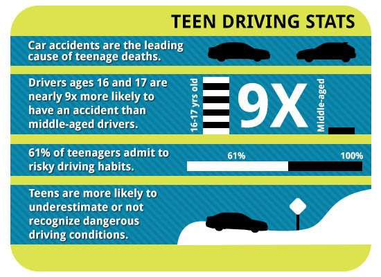 best defensive driving images driving safety startling stats about teenage drivers