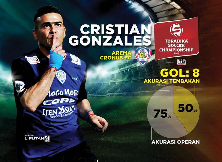 Cristian Gonzales (Design: Abdillah/Liputan6.com)