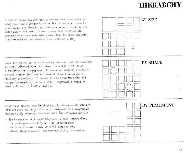 Landscape Architecture - Art - Design: Hierarchy: Francis D. K. Ching
