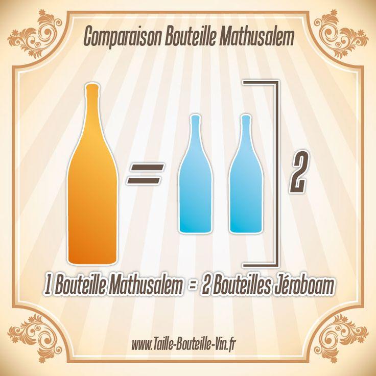 Comparaison entre la bouteille mathusalem et jeroboam