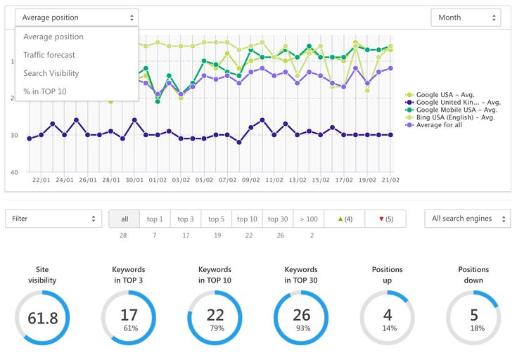 SE Ranking: Tools and Features You Would Never Expect to Find in the Seo Platform