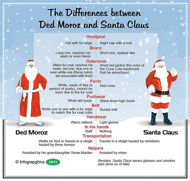 some fun facts -a list of differences between Santa and Father ...