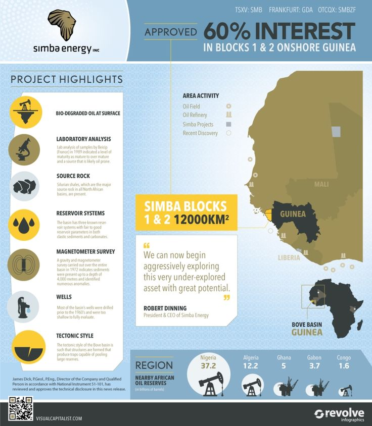 Simba Receives Approval for its 60% interest in Blocks 1 & 2 Onshore Guinea