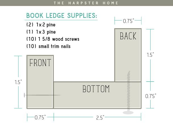 DIY Book Ledges - supply list and how it all goes together. Click through for pictures.