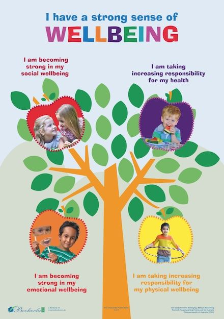 'Wellbeing' EYLF Outcomes Posters - Bookoola Ink