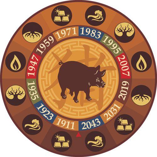 Восточный гороскоп совместимость Свиньи     Китайский зодиак: совместимость знака Кабана с остальными восточными знаками