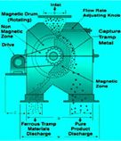 Inline Drum Type Magnetic Seperator