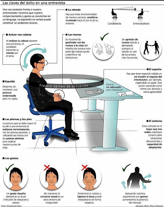 Comunicación no verbal en una entrevista de trabajo #infografia #infographic