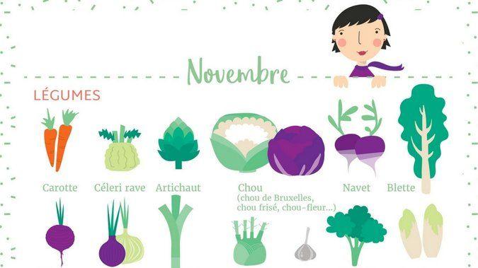 Calendrier fruits legumes saison novembre a telecharger