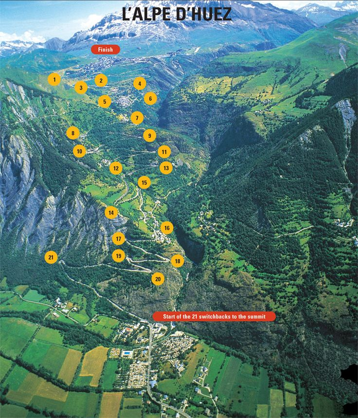 """Alpe d'Huez - Tour De France - The climb is 13.8 km at an average 7.9 percent, with 21 hairpins named after the winners of stages there. Alpe d'Huez is the """"Dutch Mountain"""", a Dutchman having won eight of the first 14 finishes."""