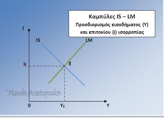 Manolis Anastopoulos | Καμπύλες IS – LM. Προσδιορισμός εισοδήματος (Υ) και επιτοκίου (i ή r) ισορροπίας