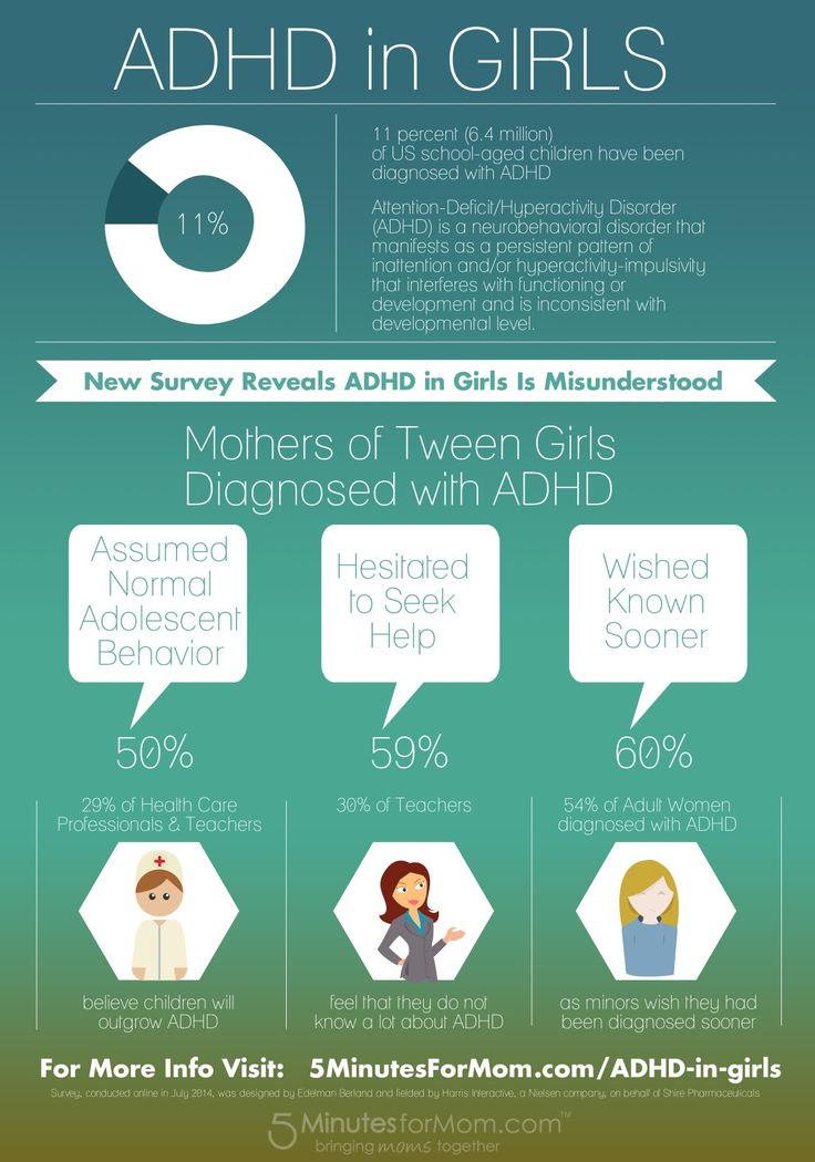 ADHD in Girls - Infographic  Girls with ADHD are misunderstood and under-diagnosed compared to boys who often present more noticeable symptoms of hyperactivity or disruptive behaviour.