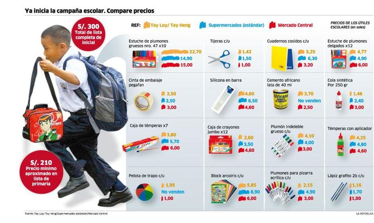 Infografía : Uniforme y útiles escolares
