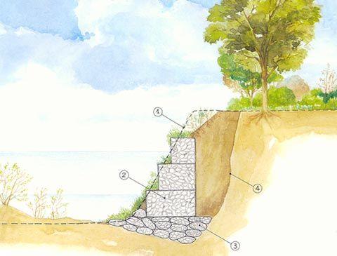 gabions retaining wall - Buscar con Google
