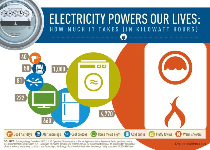 7 best electricity facts images on pinterest facts info graphics and infographic. Black Bedroom Furniture Sets. Home Design Ideas
