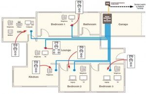 Home Electrical Wiring System
