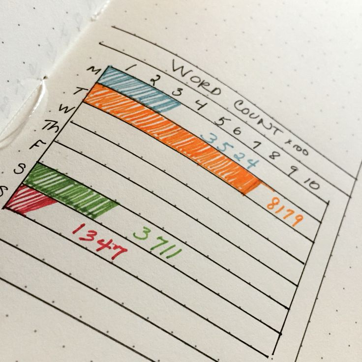 New word count tracker in my bullet journal. To help with writing. #writing #wordcount #bujo #tracker #trackingwordcount