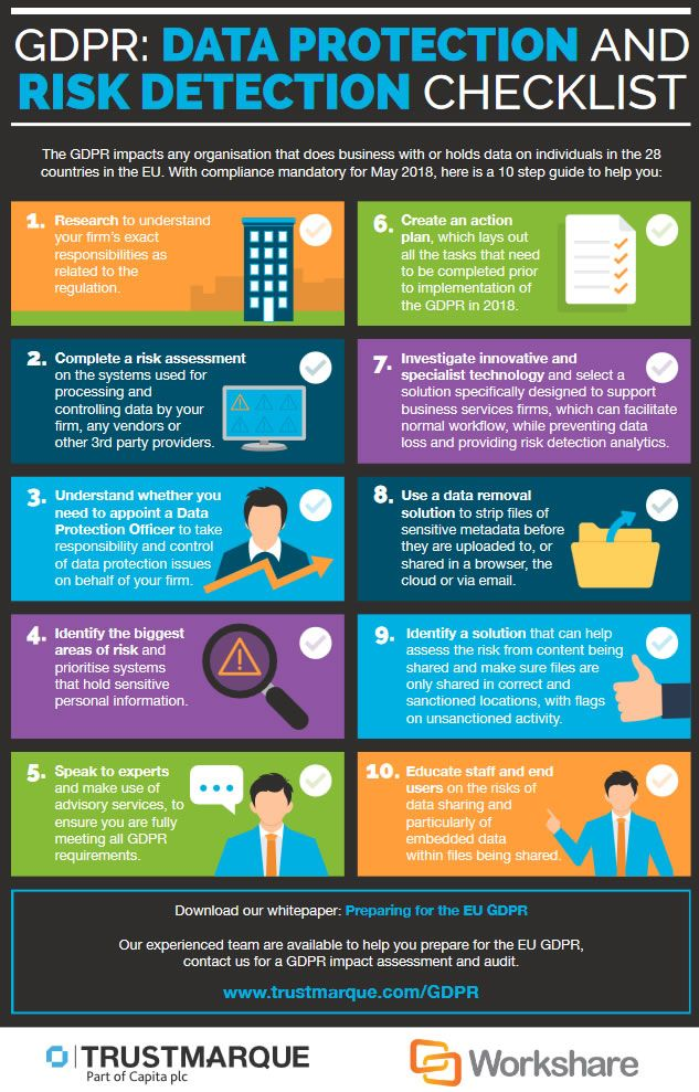 GDPR data protection and risk detection checklist infographic by Trustmarque - source large image and more information