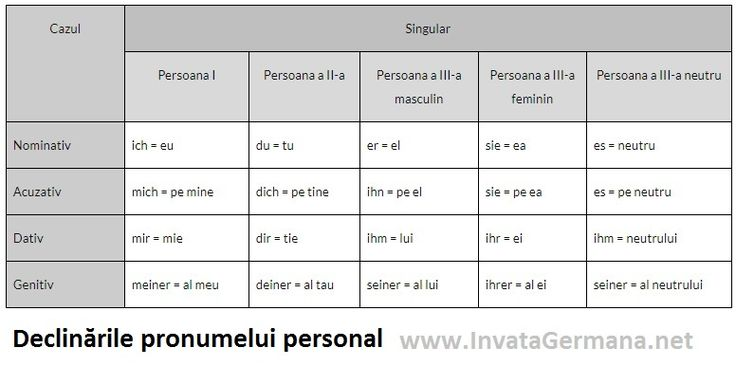 Pronumele personal in limba germana. Declinarile pronumelui personal. www.invatagermana.net