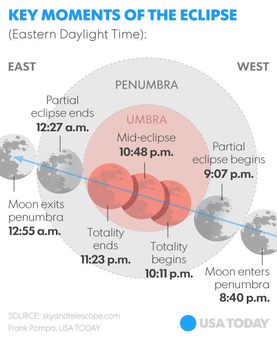 What you need to know about the supermoon lunar eclipse by usatoday. Image credit skyandtelescope. #Lunar_Eclipse