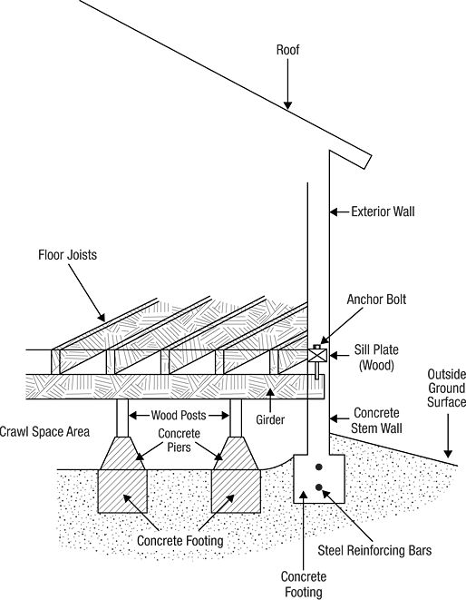 Raised Floor Foundation Are Programming Planning