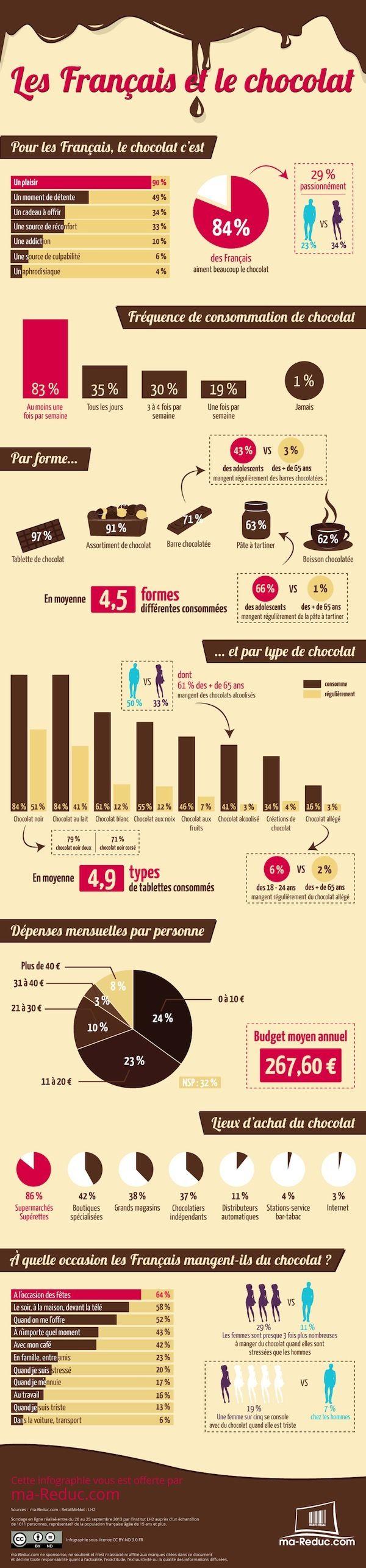 Les français et le chocolat - Infographie pour les gourmands.