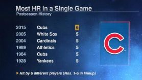 CHICAGO SHOWS UNPRECEDENTED POWER -             The Cub's six home runs against the Cardinals on Monday set a postseason record.  Perhaps more amazing, the six homers were hit by six different players.