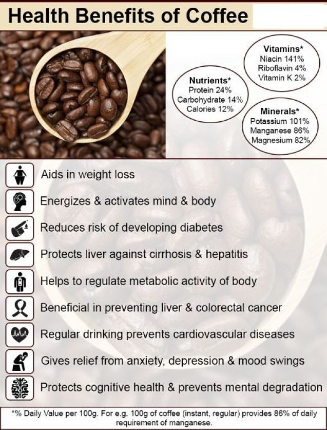 Vitamins and minerals in coffee