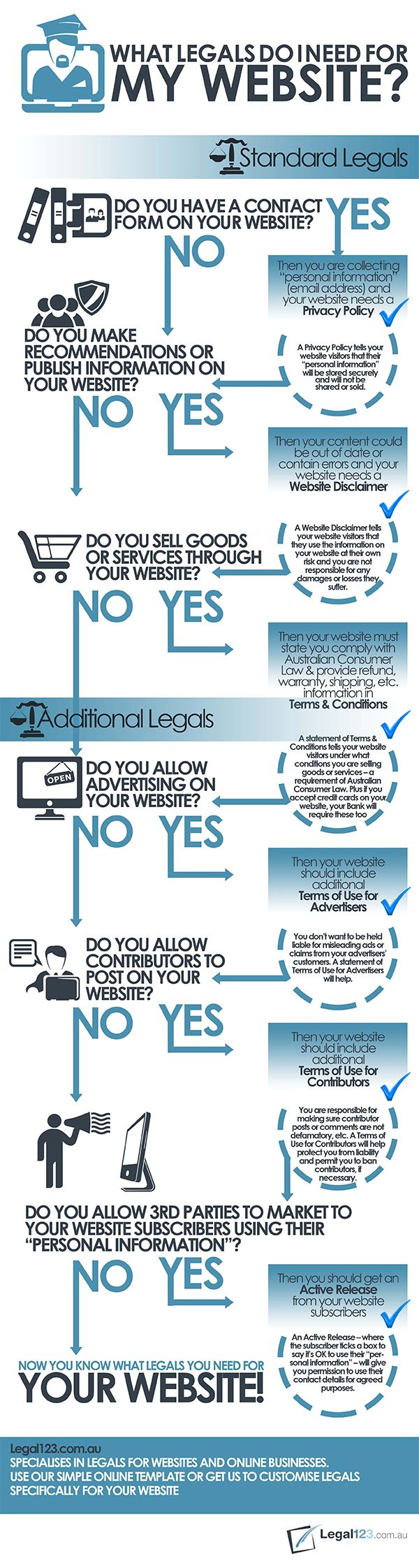 Own a Website Here Are Some Legal Documents You Might Need