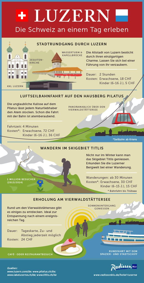 Infographic Luzern Switzerland