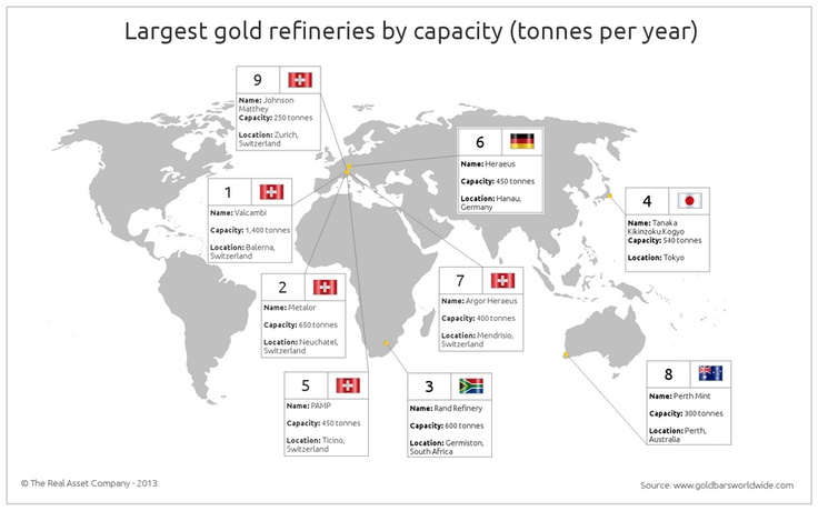 Check out our infographic of the world's largest gold refineries!    Amazing to see Swiss gold still dominates supply into the physical gold market.