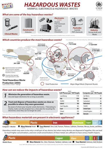 UNEP Environmental Data Explorer :: Basic Facts Posters :: Hazardous Waste