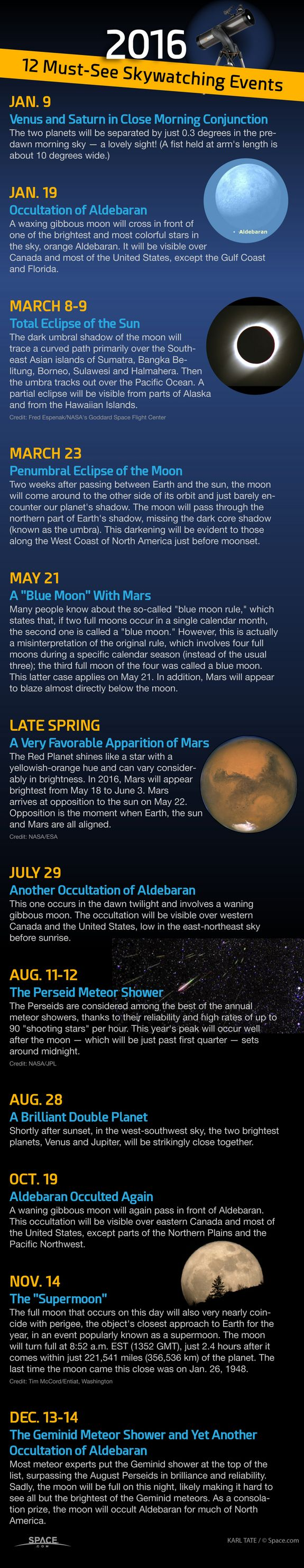 Chart of events to watch in the sky in 2016.