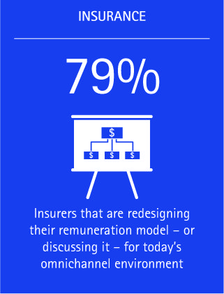 A huge 79 percent of insurers are redesigning their remuneration model for today's omnichannel environment.