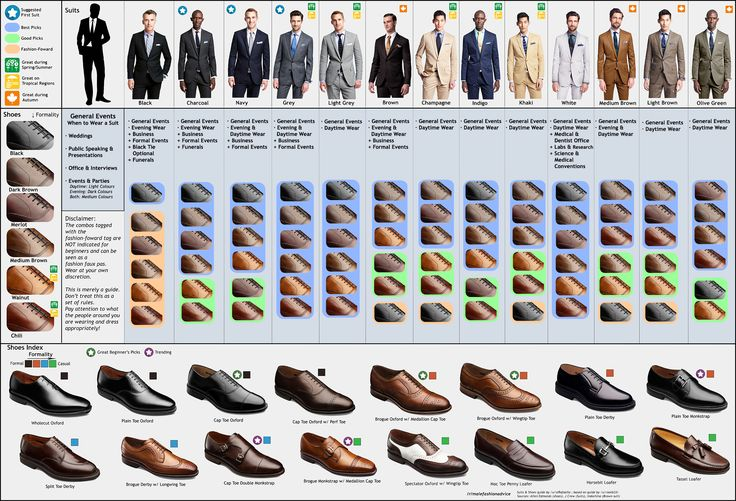 For those of us who wear jeans and t-shirts, the basics of suit fashion might pass us by. This chart helps men figure out which shoes and suit go with which occasion.