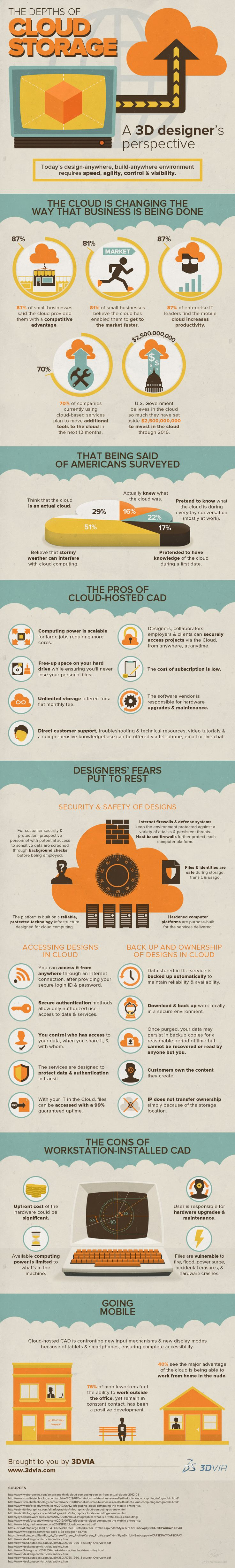Infographic about the advantages of cloud computing. Made through Infoglyphs to 3DVia.