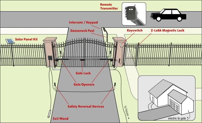 Dual Swing Driveway Gate with automatic solar gate opener and remote access.