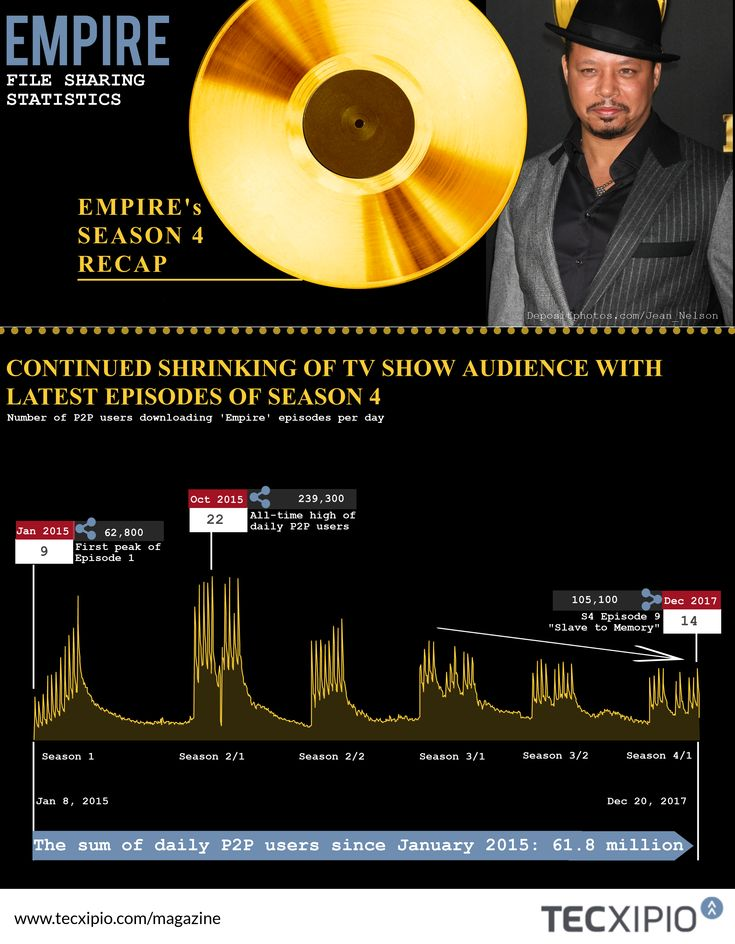 "P2P TV SHOW AUDIENCE NUMBERS FOR 'EMPIRE' ALSO DROP     Since the first episode of ""Empire"" aired on January 7, 2015, the number of daily file sharers reached around 61.8 million by December 20, 2017 – nearly one week after the first half of season 4 ended. Although the last episodes saw a slight uptick in file sharing activity, the sum of daily file sharers within the release window of Season 4's first half dropped by nearly 40% as compared with Season 3's..."