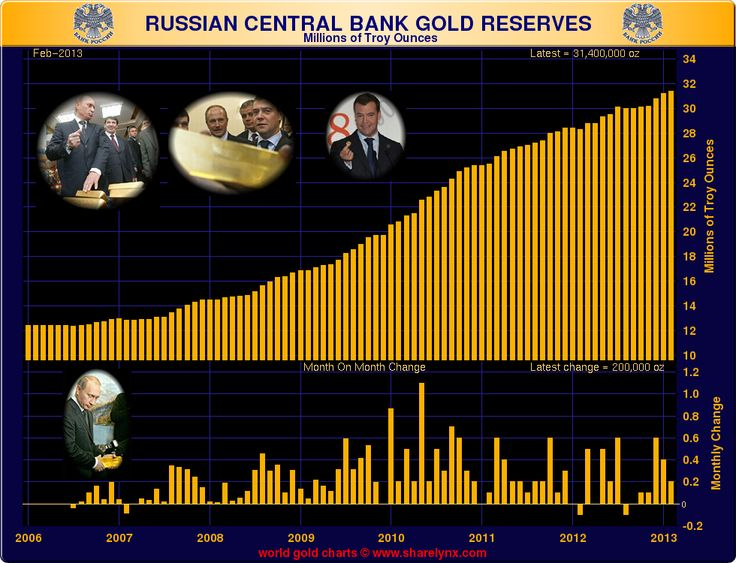 #Russian Central Bank #Gold Reserves.
