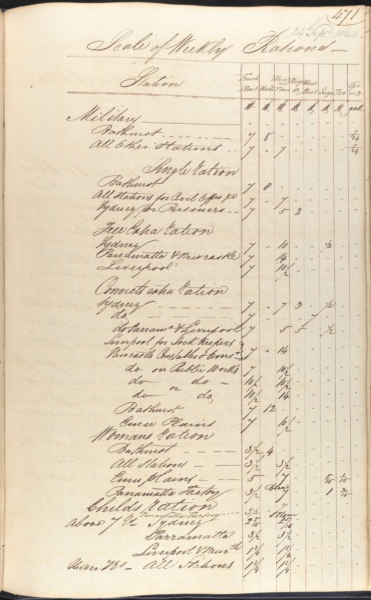 list of weekly ration supplies, dated 24 September, 1823. The columns across the top include fresh meat, Wheat, Wheat or Flour, Maize, Wheatmeal, Sugar, Tea and Spirits. http://gallery.records.nsw.gov.au/index.php/galleries/the-art-of-food-food-glorious-food/
