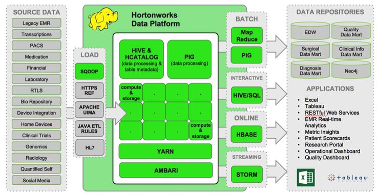hadoop data lake - google search | data dork | pinterest | big data