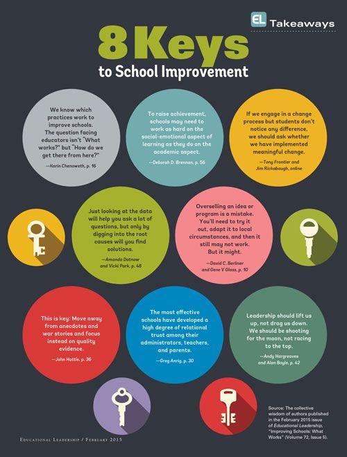 Educational Leadership:Improving Schools: What Works?:EL Takeaways #education #leadership #schoolreform