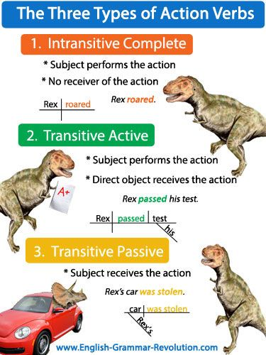 Action verbs show action. (I bet you knew that.) They can be transitive verbs or intransitive verbs. I'll show you!