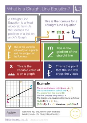 What is a Straight Line Equation? | Skills Poster | USA from LittleStreams on TeachersNotebook.com -  (2 pages)  - A simple skills poster on the subject of Straight Line Equations. This is the USA version.