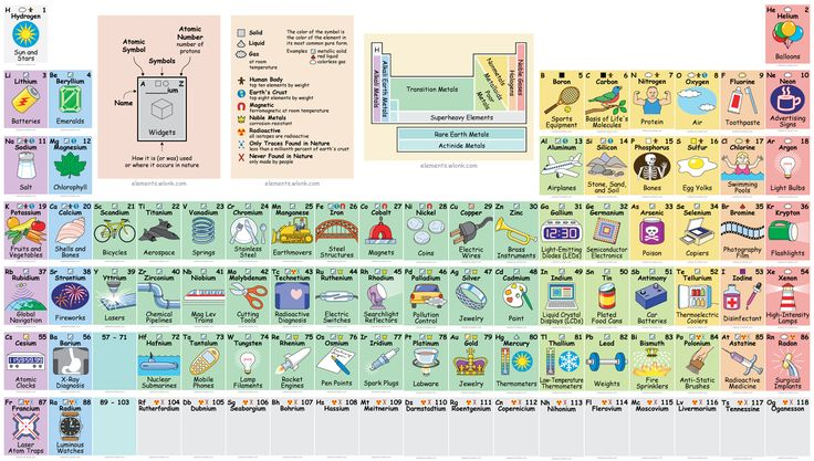 We all know how common elements like oxygen and helium are used in every day life. But gallium? Selenium? Rhodium? Keith Enevoldsen has created an interactive periodic table that illustrates exactly where you may encounter even obscure elements on the chart. It's like taking high school science all over again, except without the tests, and you're welcome to keep using your phone.