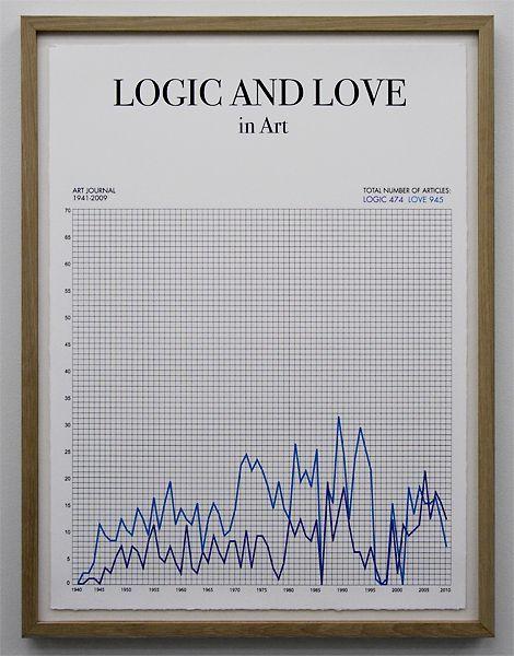 Logic & Love.
