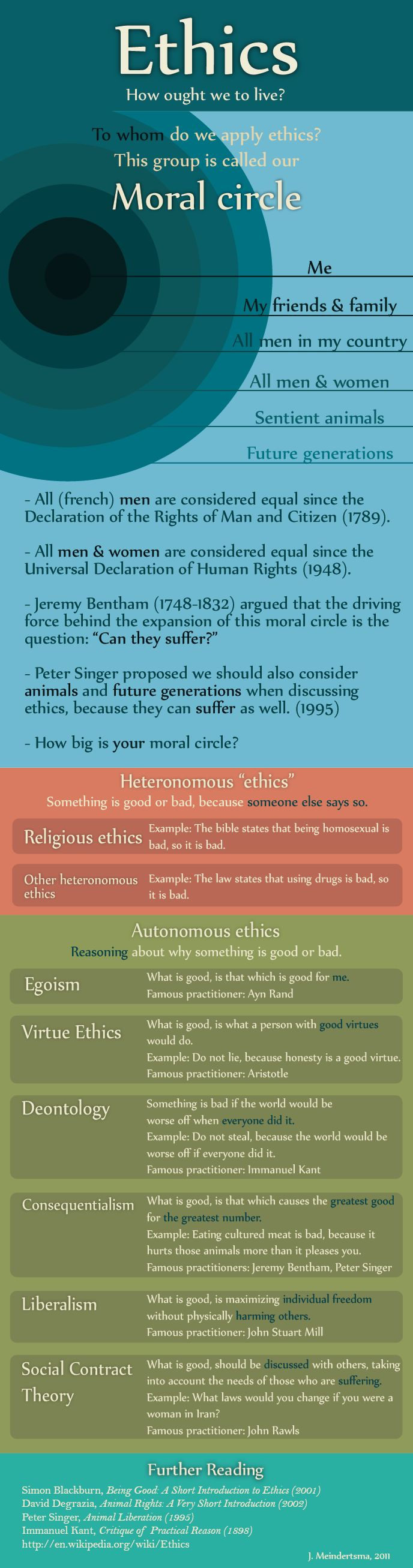 Ethics infographic. I've been playing with the idea of working on one lately, and someone already took a good first step. (Meindertsma, 2011)